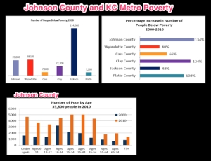 Johnson County Poverty