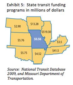 Mo_transit_funding
