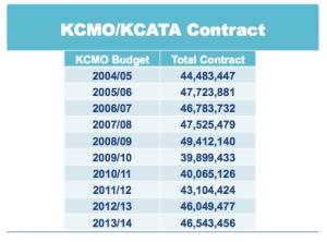 kcmo_kcata_contract