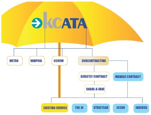 KCATA_BOC_Visioning_Process