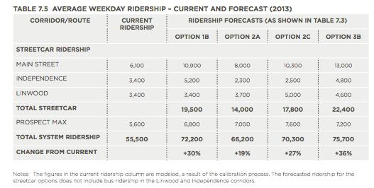 Average ridership KCStreetcarPhaseIIPlanDRAFTv4
