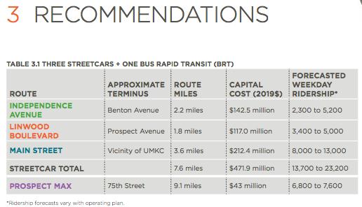 Recommendations_KCStreetcarPhaseIIPlanDRAFTv4