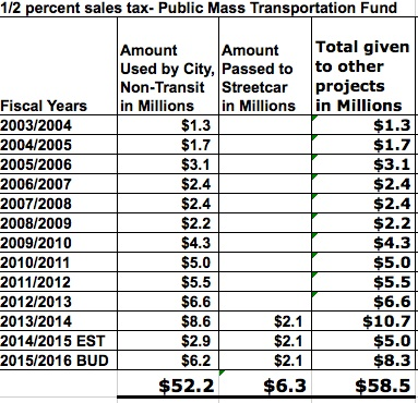 These numbers do not include the 2% Administrative fee or TIF
